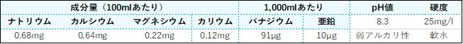 富士山の銘水の成分はこれ