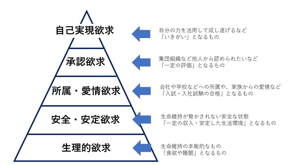 マズローの5段階の欲求