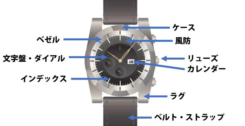 腕時計の各部名称の説明