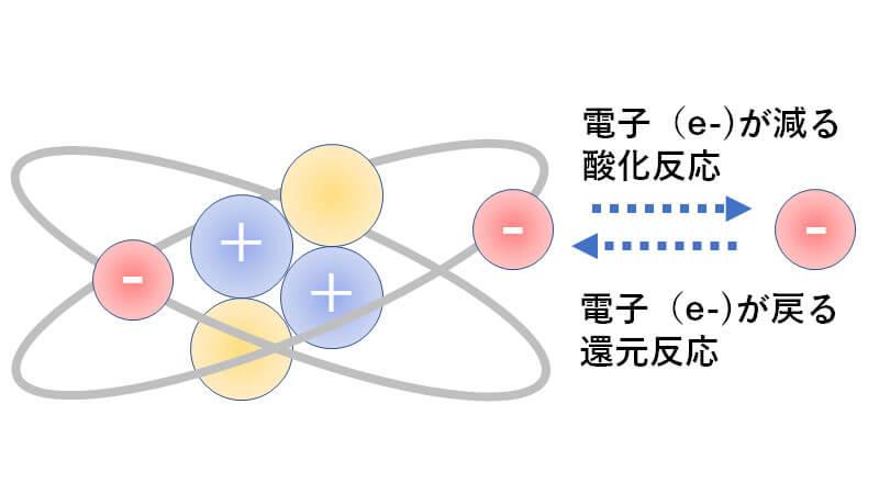 錆びる(酸化)とは物質が化学反応で酸素と結合した状態のことで酸化反応となります。 または原子の周りを周回している電子(e-)が奪われて数が足りない状態です。その結果、金属であれば腐食して酸化状態の「錆び」が発生しますが、肌ならシミやくすみ毛穴の黒ずみなどです。酸化反応とは逆に電子(e-)を摂り入れて元に戻ることを還元反応といいます。