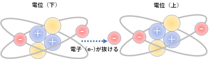 電位の低い方の電子(e-)が抜け出てイオン化すると酸化が一気に加速されて起きる現象が電位による酸化の加速