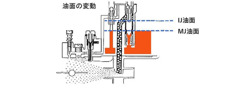 WEBERキャブレター 油面の変動でマインジェットへ切り替わる