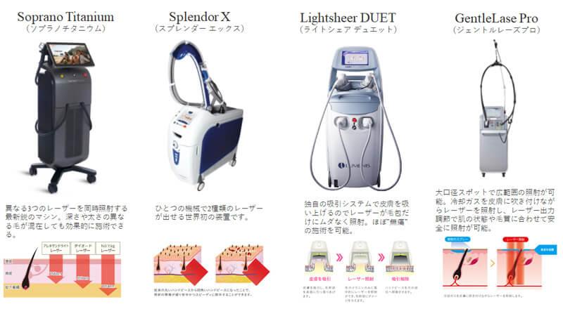 Soprano Titanium(ソプラノチタニウム)SplendorX Lightsheer GentleLasePro