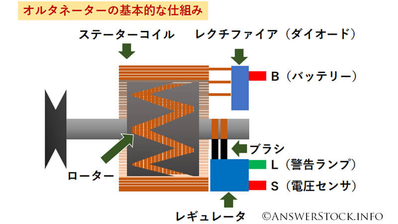 オルタネータの発電の仕組み、B、L、Sなどの端子の説明