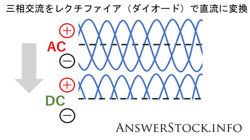 オルタネーターは交流で発電して直流に変換している。