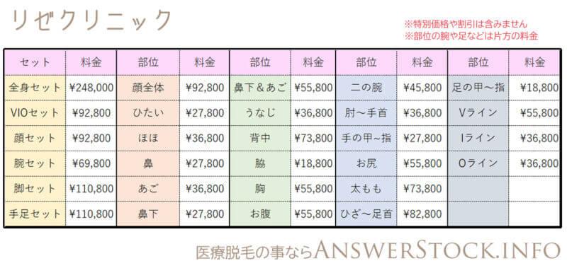 リゼクリニックの料金表、セットと部位別