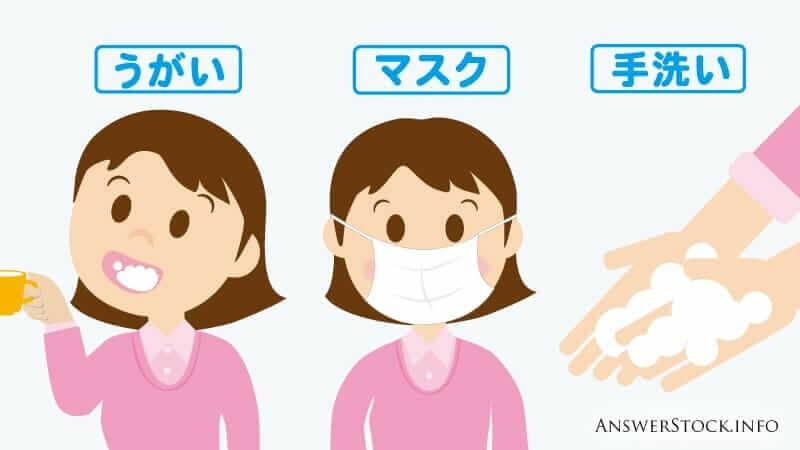 ウィルス対策は体内に取り込まない事が原則。マスク、うがい、手洗いが基本なのはこれが理由です。