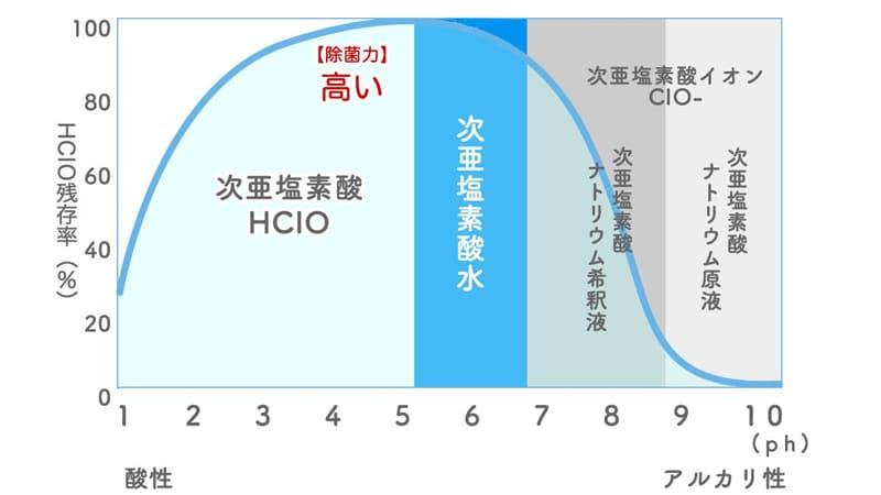 次亜塩素酸水の生成は自宅で作れるものではありません。