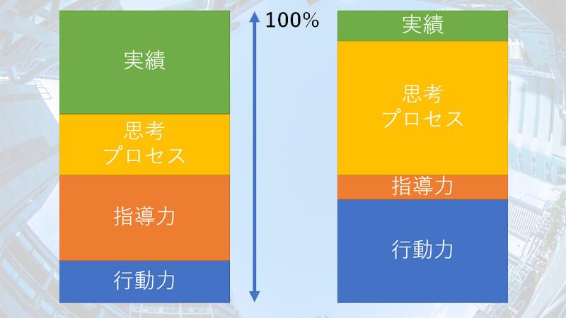評価基準の一例