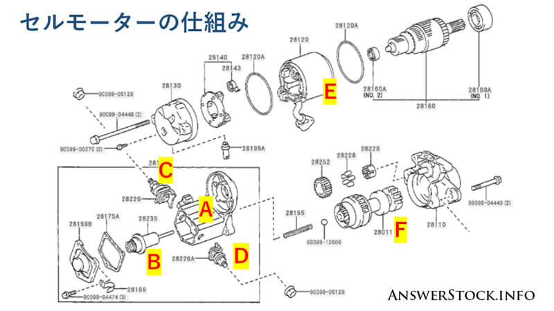 DENSOのセルモーター(スターター)の内部分解図