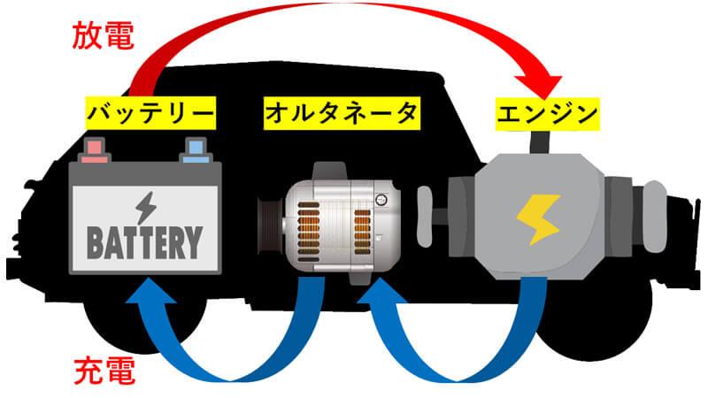 バッテリーはエンジンを始動したら充電されます。いつまでも放電するようじゃ何かがおかしい