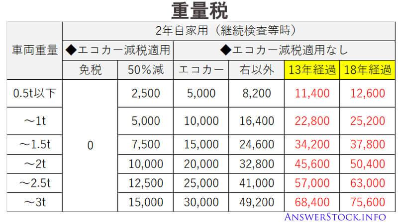 車検時の重量税の金額
