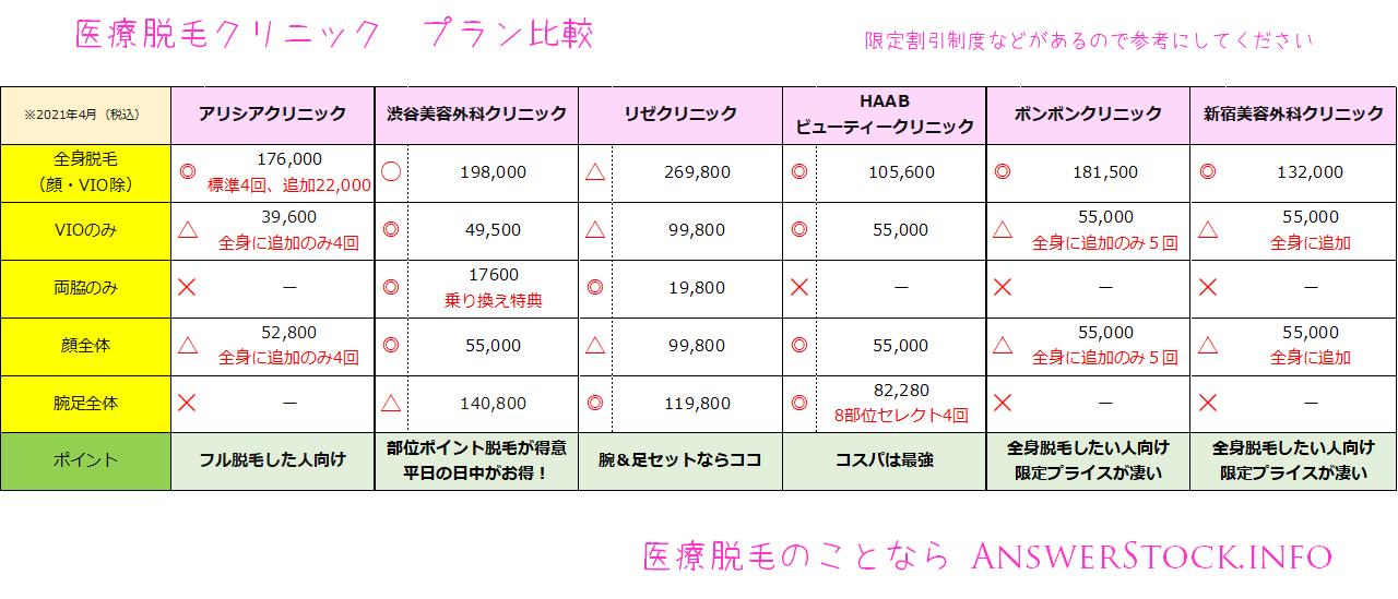 HAABビューティクリニックとの料金比較